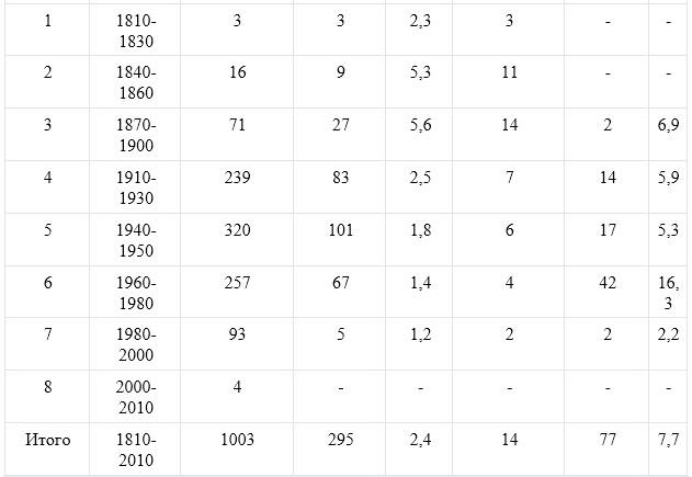 Таблица, демография