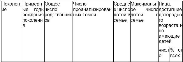 Таблица, генеалогия